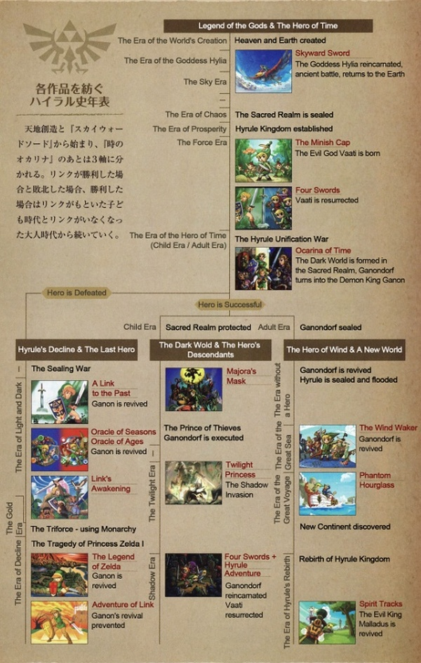 the-legend-of-zelda-cronologia-oficial