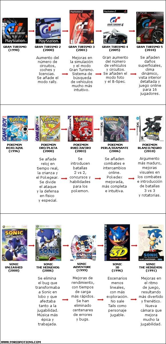 evolucion-videojuegos-gran-turismo-pokemon-sonic