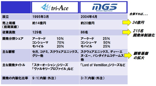 nepro-japan-tri-ace-mobile-game-studio
